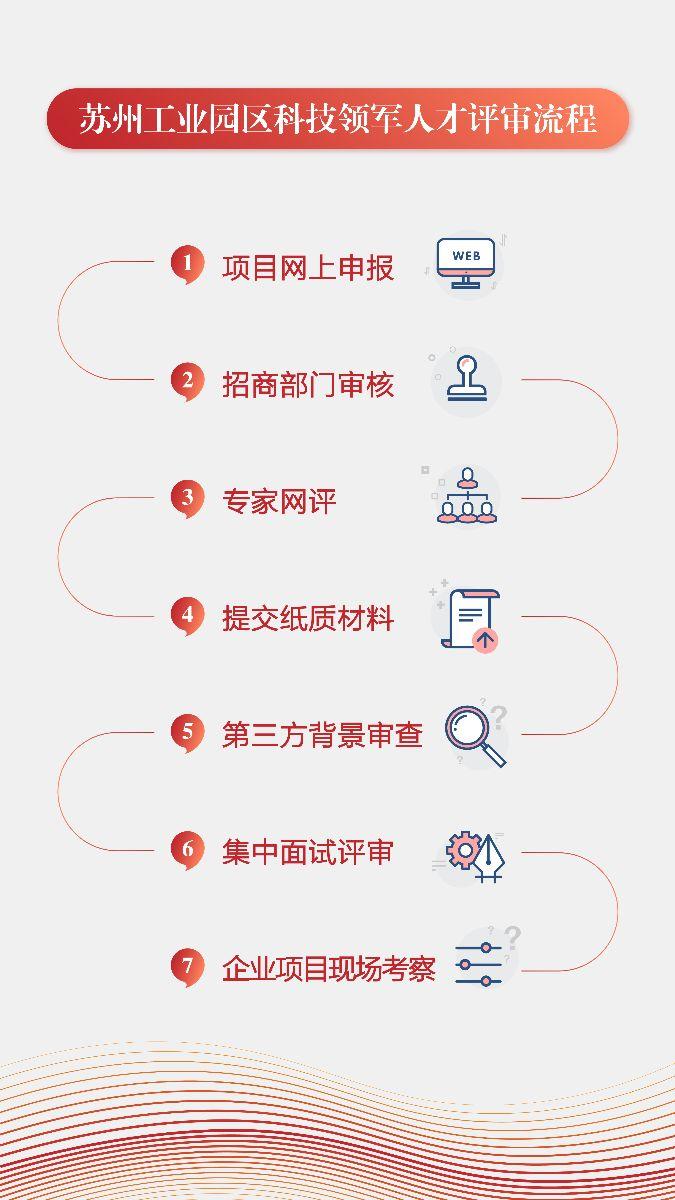 園區領軍評選流程.jpg