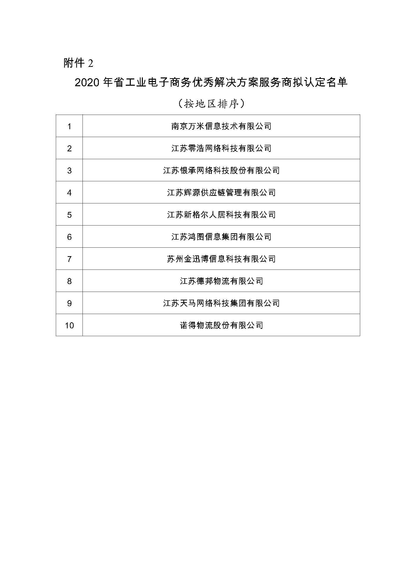 附件2:2020年省工业电子商务优秀解决方案服务商拟认定名单.jpg