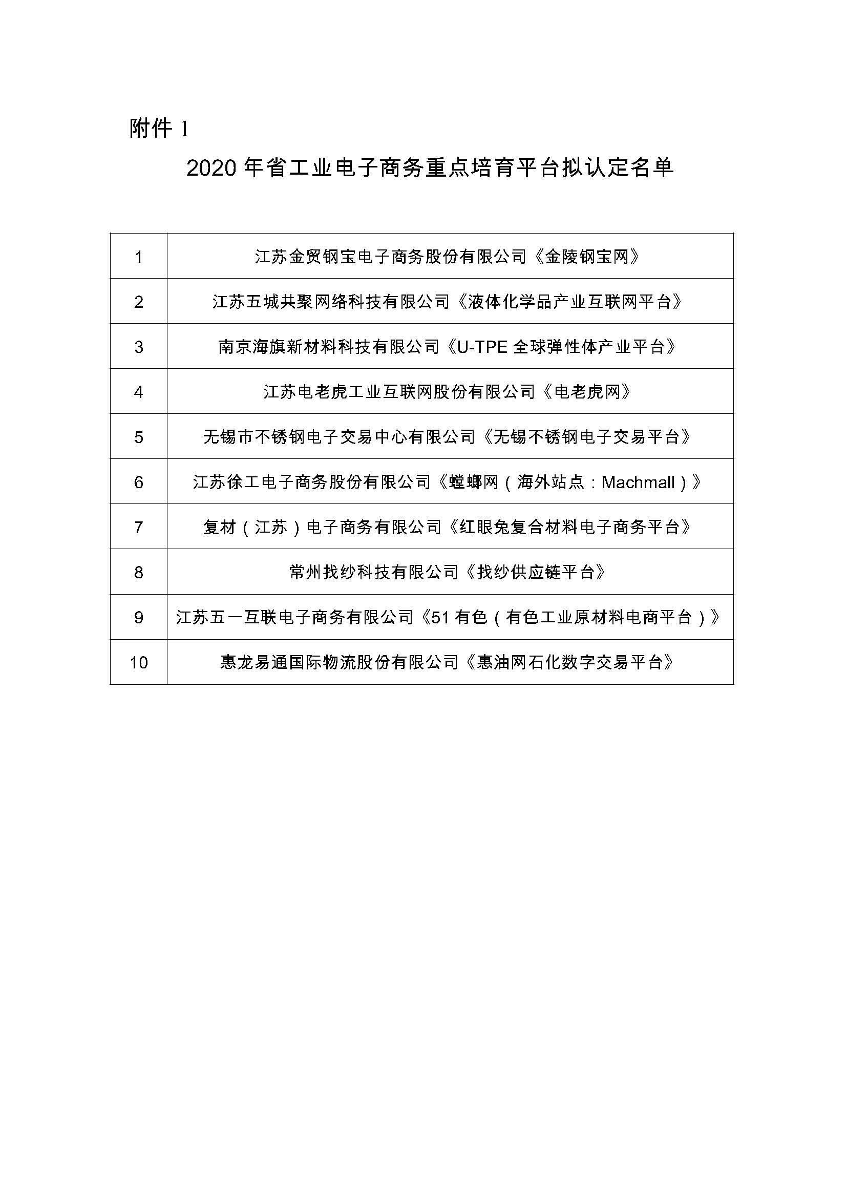 附件1:2020年省工业电子商务重点培育平台拟认定名单.jpg